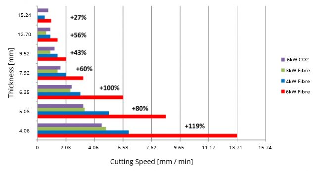 Laser cutting speeds 6kW CO2 vs Fibre Lasers
